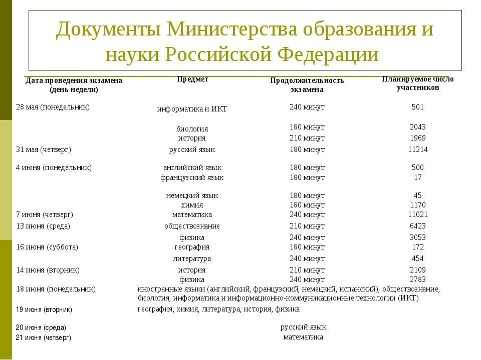 Документы Министерства образования и науки Российской Федерации Дата проведен...