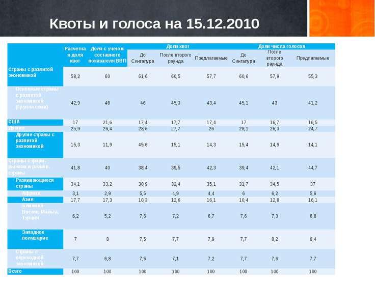 Квоты и голоса на 15.12.2010 Расчетная доля квот Доля с учетом составного пок...