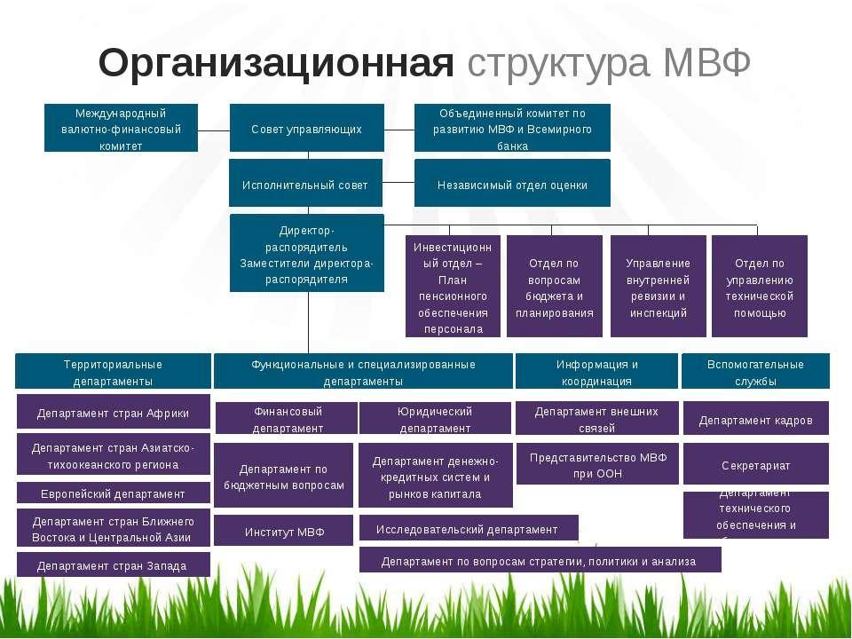 Организационная структура МВФ Международный валютно-финансовый комитет Совет ...