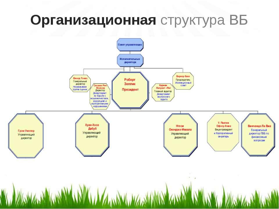 Организационная структура ВБ