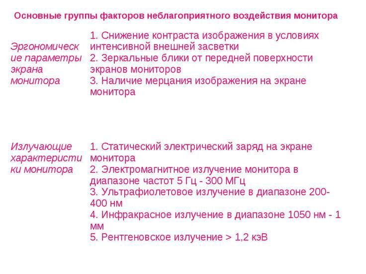 Основные группы факторов неблагоприятного воздействия монитора