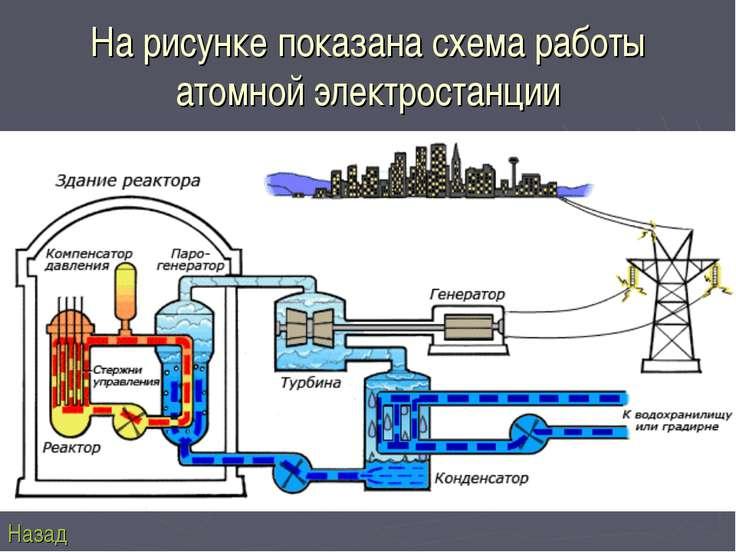 На рисунке показана схема работы атомной электростанции Назад