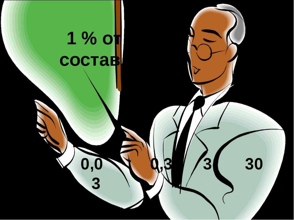 1 % от 3 000 составляет… 0,3 3 30 0,03 0,003
