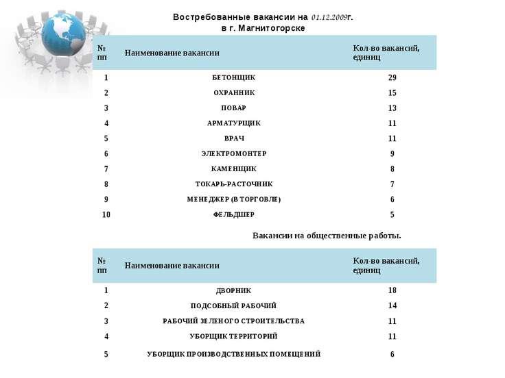 Востребованные вакансии на 01.12.2009г. в г. Магнитогорске № пп Наименование ...