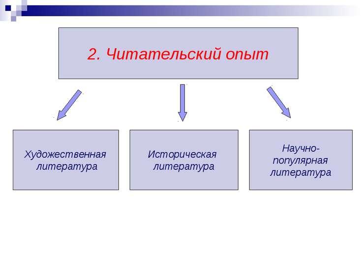 Художественная литература 2. Читательский опыт Историческая литература Научно...