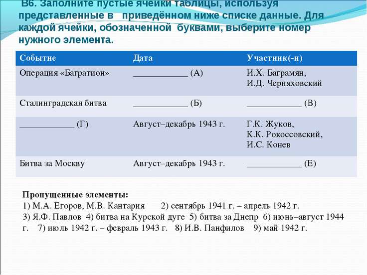 В6. Заполните пустые ячейки таблицы, используя представленные в приведённом н...