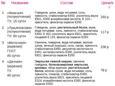 № Название Состав Цена/кг 1 «Казачья» (полукопченая) ТУ; 15 суток Говядина, ш...