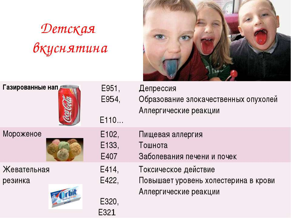 Детская вкуснятина Газированные напитки Е951, Е954, Е110… Депрессия Образован...