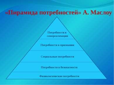 «Пирамида потребностей» А. Маслоу Физиологические потребности Потребности в б...