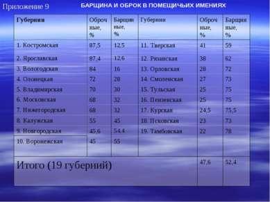 52,4 47,6 Итого (19 губерний) 10. Воронежская Барщинные, % Оброчные, % Губерн...