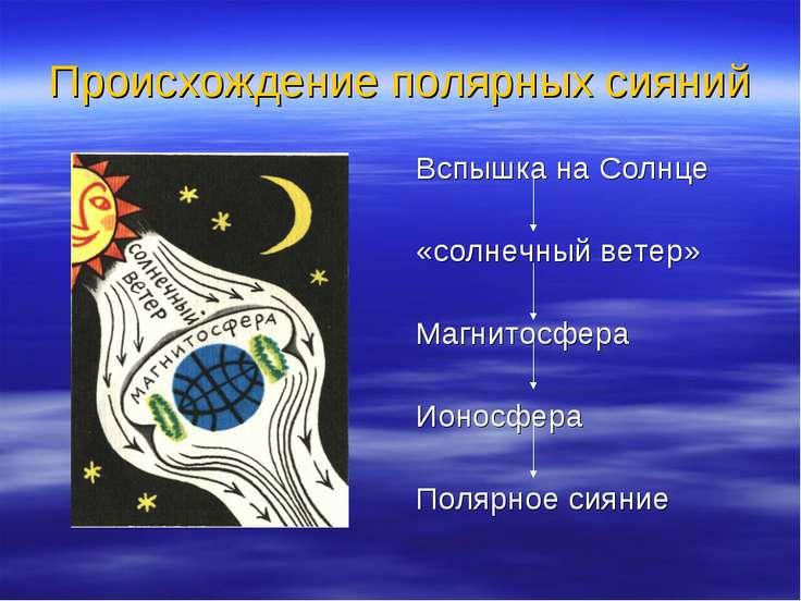 Происхождение полярных сияний Вспышка на Солнце «солнечный ветер» Магнитосфер...