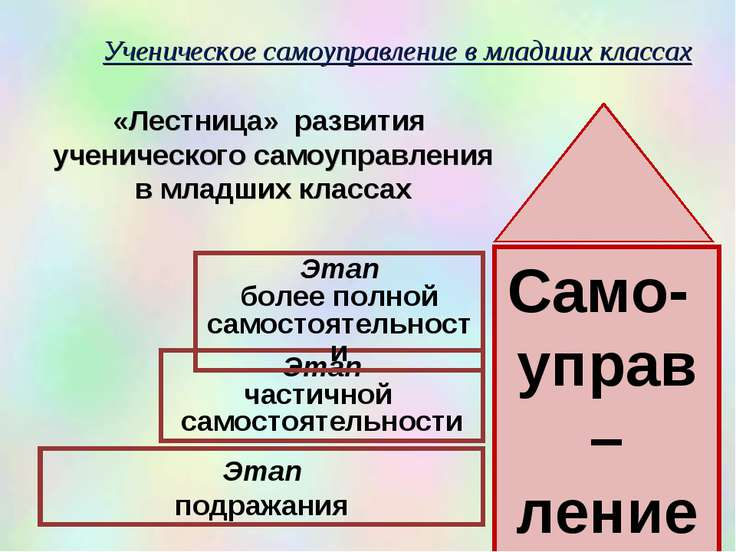 Ученическое самоуправление в младших классах Этап подражания Этап частичной с...