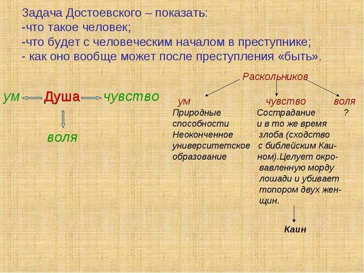 Задача Достоевского – показать: -что такое человек; -что будет с человеческим...