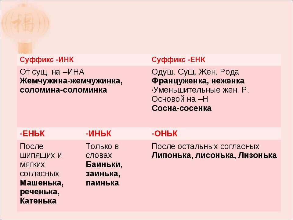 Суффикс -ИНК Суффикс -ЕНК От сущ. на –ИНА Жемчужина-жемчужинка, соломина-соло...