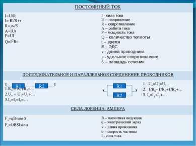 ПОСТОЯННЫЙ ТОК I=U/R I= E /R+r R=рℓ/S A=IUt P=UI Q=I2Rt I - сила тока U – нап...
