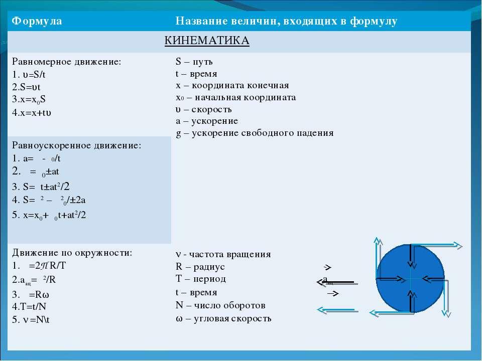 Формула Название величин, входящих в формулу КИНЕМАТИКА Равномерное движение:...
