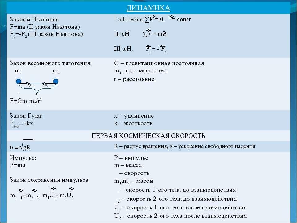 ДИНАМИКА Законы Ньютона: F=ma (II зaкон Ньютона) F1=-F2 (III закон Ньютона) I...