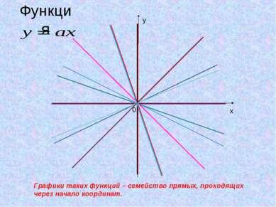 Функция Графики таких функций – семейство прямых, проходящих через начало коо...