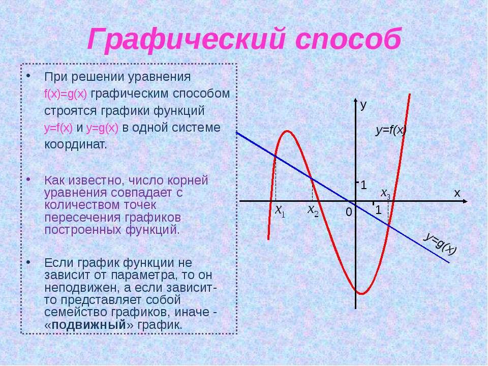 Графический способ При решении уравнения f(x)=g(x) графическим способом строя...