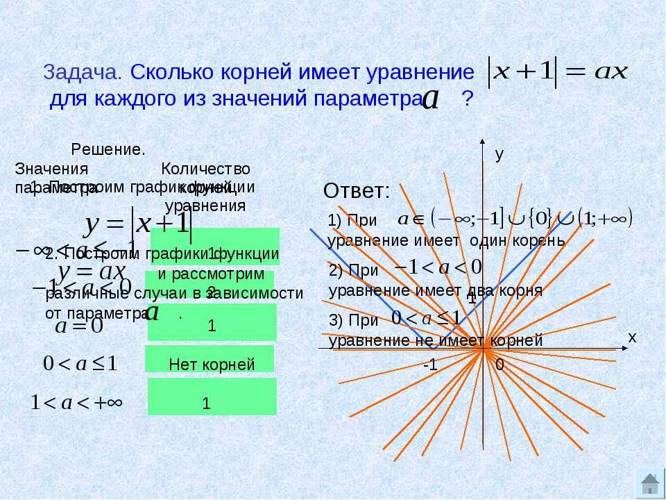 2. Построим графики функции и рассмотрим различные случаи в зависимости от па...