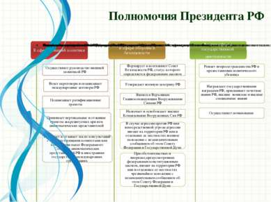 Полномочия Президента РФ