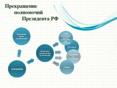 Прекращение полномочий Президента РФ Это другой параметр для обзорных слайдов...
