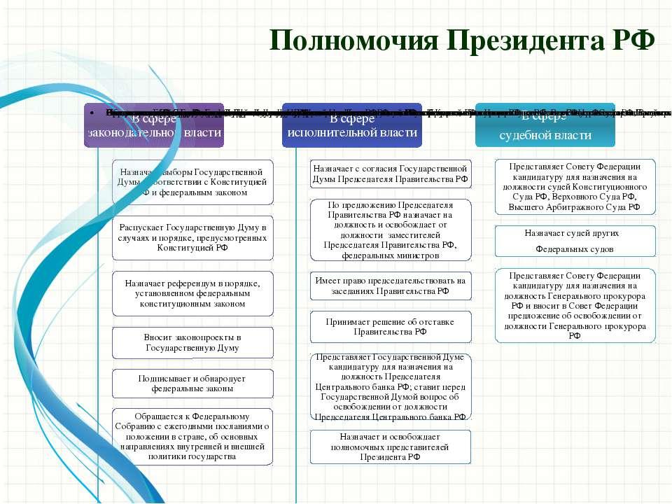шпаргалка правовой российской федерации президенты статус в