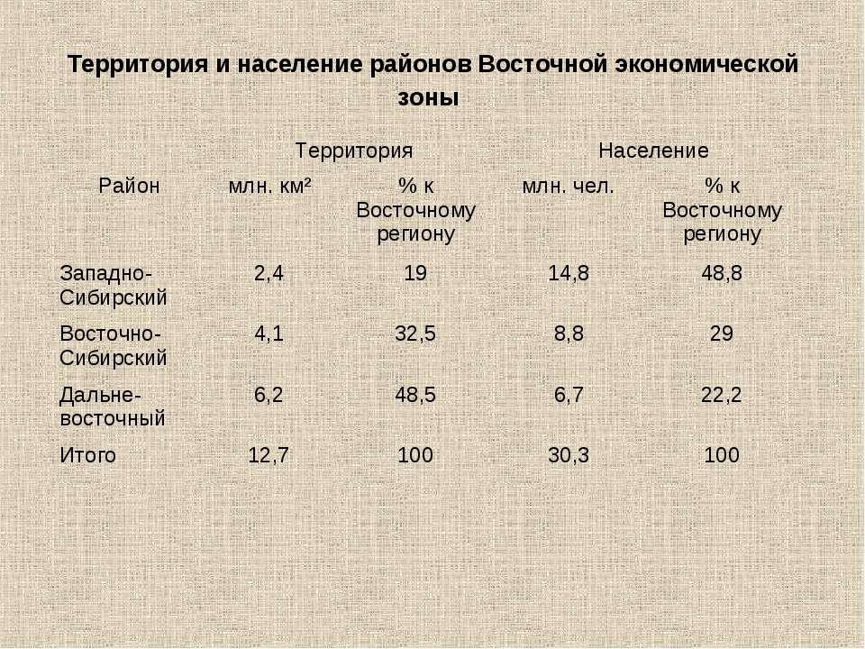 Территория и население районов Восточной экономической зоны Территория Населе...