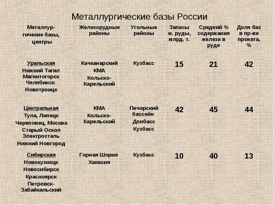 Металлургические базы России Металлур- гичекие базы, центры Железорудные райо...