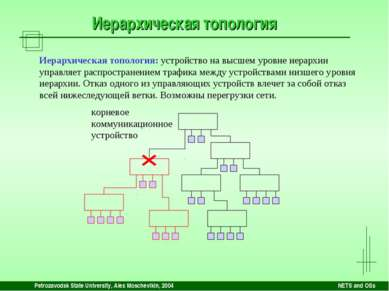 Petrozavodsk State University, Alex Moschevikin, 2004 NETS and OSs Иерархичес...