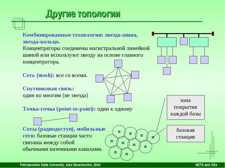 Petrozavodsk State University, Alex Moschevikin, 2004 NETS and OSs Другие топ...