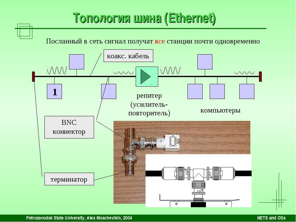 Petrozavodsk State University, Alex Moschevikin, 2004 NETS and OSs Топология ...