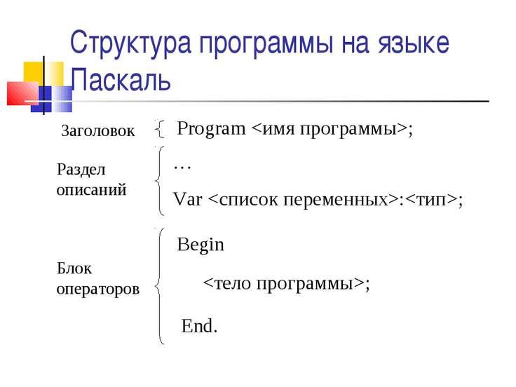 Структура программы на языке Паскаль Заголовок Раздел описаний Блок операторо...