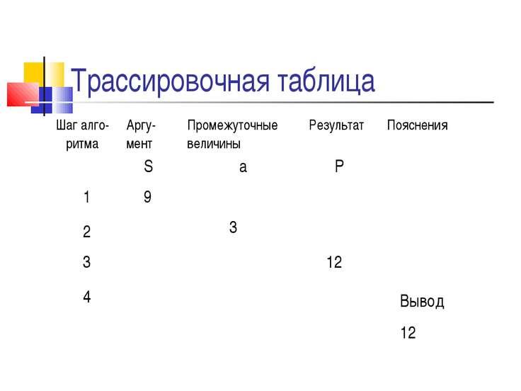 Трассировочная таблица S a P 1 9 2 3 3 12 4 Вывод 12 Шаг алго- ритма Аргу-мен...