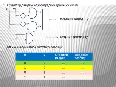 Сумматор для двух одноразрядных двоичных чисел х у Для схемы сумматора состав...
