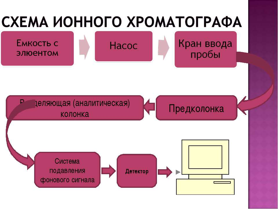 Предколонка Разделяющая (аналитическая) колонка Система подавления фонового с...