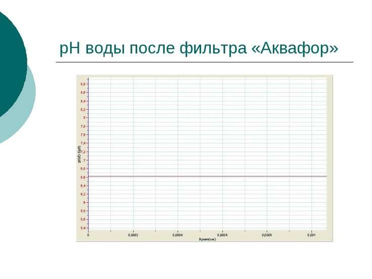 pH воды после фильтра «Аквафор»