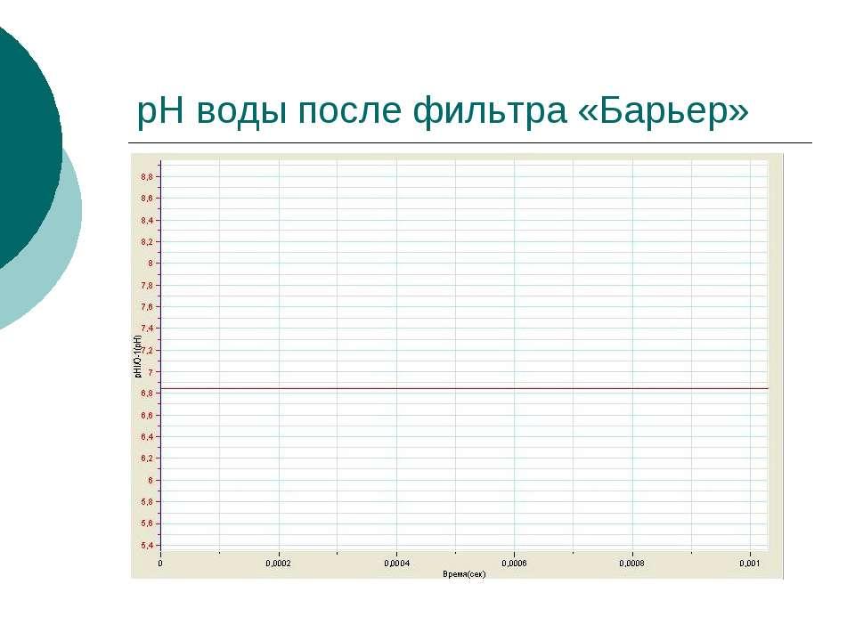 pH воды после фильтра «Барьер»