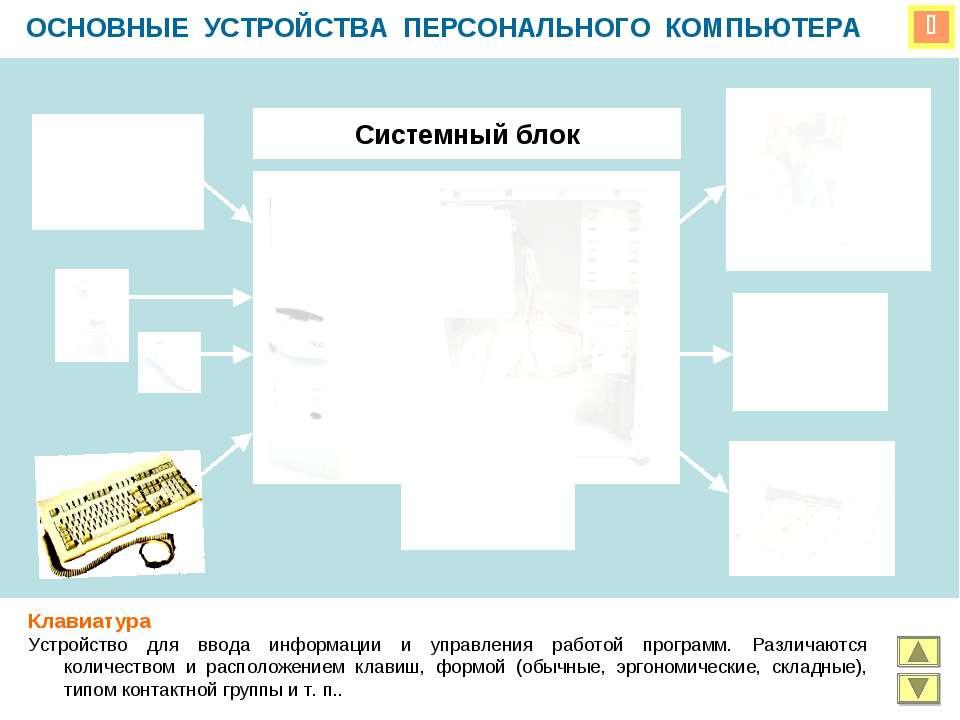 ОСНОВНЫЕ УСТРОЙСТВА ПЕРСОНАЛЬНОГО КОМПЬЮТЕРА Системный блок Клавиатура Устрой...
