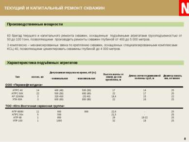 Производственные мощности 60 бригад текущего и капитального ремонта скважин, ...