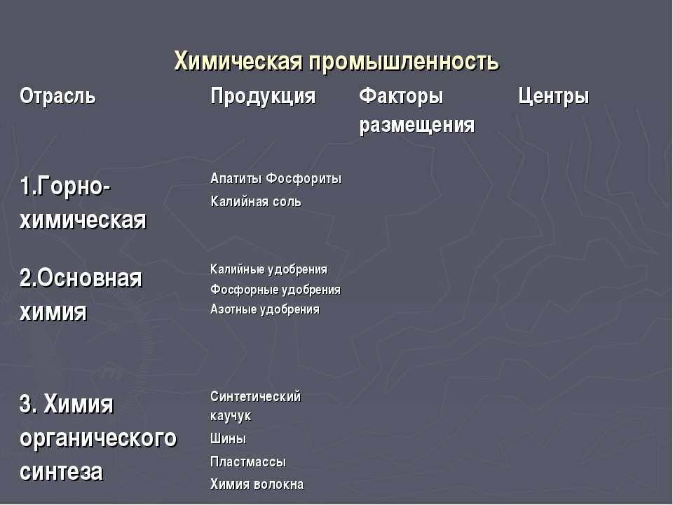 Химическая промышленность Отрасль Продукция Факторы размещения Центры 1.Горно...