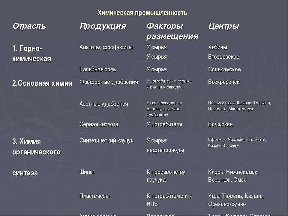 Химическая промышленность Отрасль Продукция Факторы размещения Центры 1. Горн...