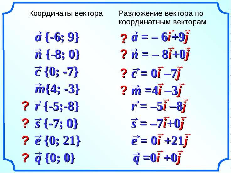? ? ? ? ? ? ? ? Координаты вектора Разложение вектора по координатным векторам