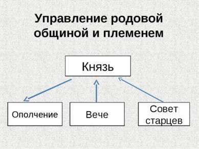 Управление родовой общиной и племенем Князь Ополчение Вече Совет старцев