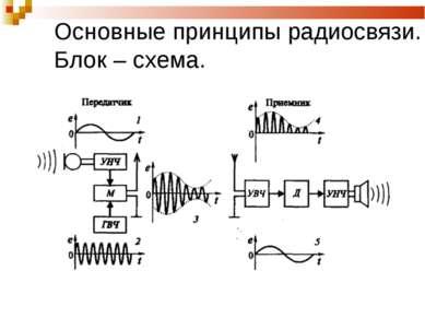 Основные принципы радиосвязи. Блок – схема.