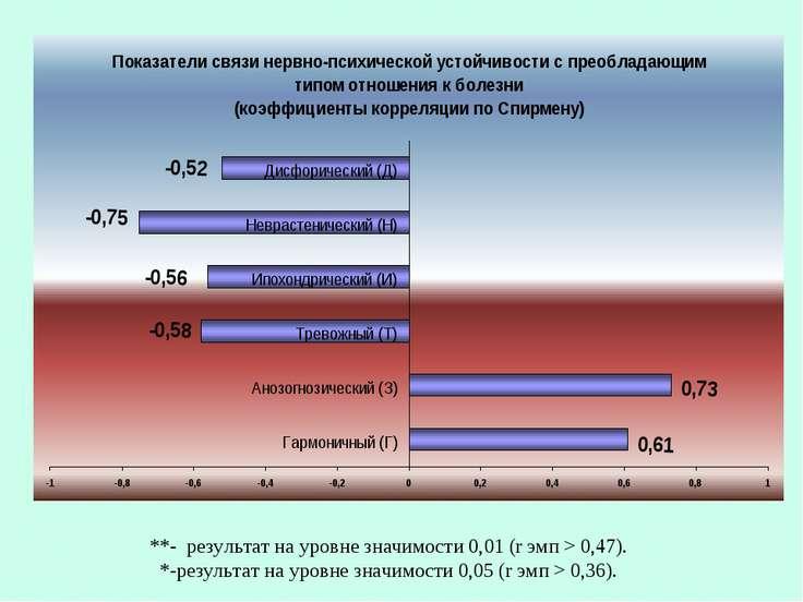 **- результат на уровне значимости 0,01 (r эмп > 0,47). *-результат на уровне...