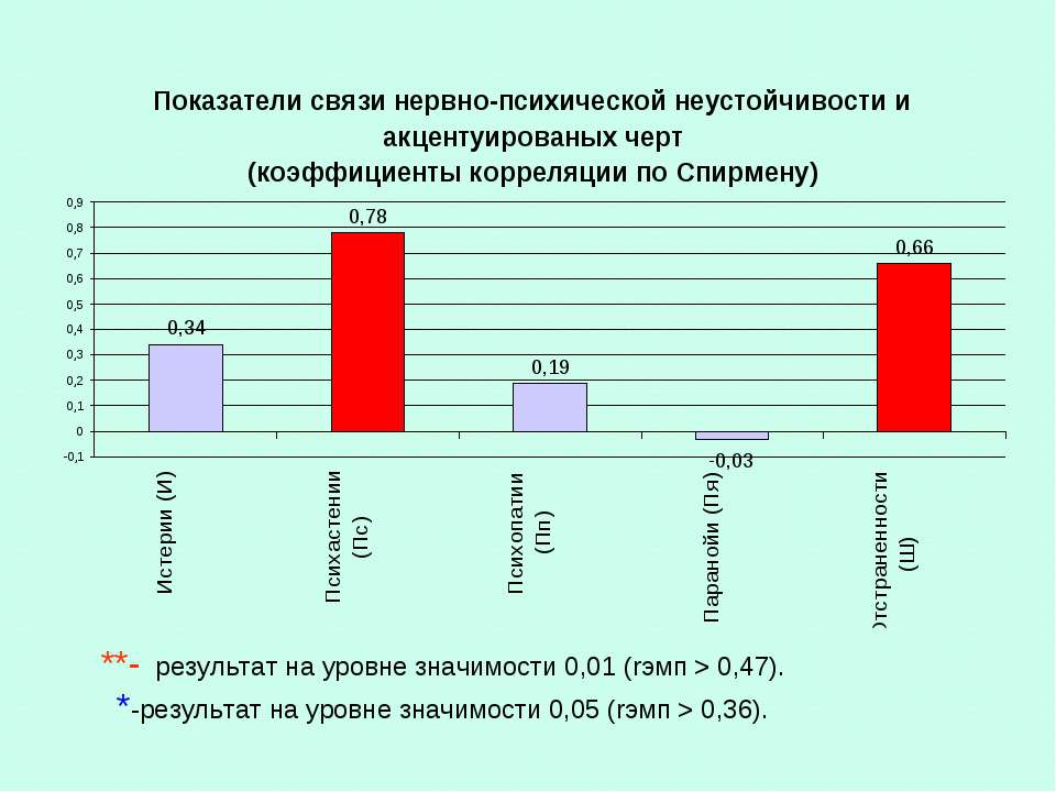 **- результат на уровне значимости 0,01 (rэмп > 0,47). *-результат на уровне ...