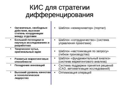 КИС для стратегии дифференцирования Органичные, свободные действия, высокая с...