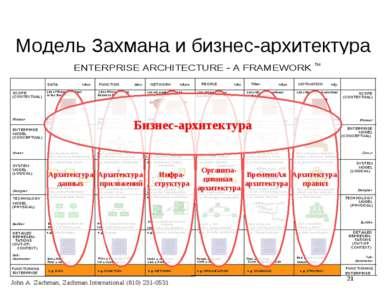 Модель Захмана и бизнес-архитектура Бизнес-архитектура