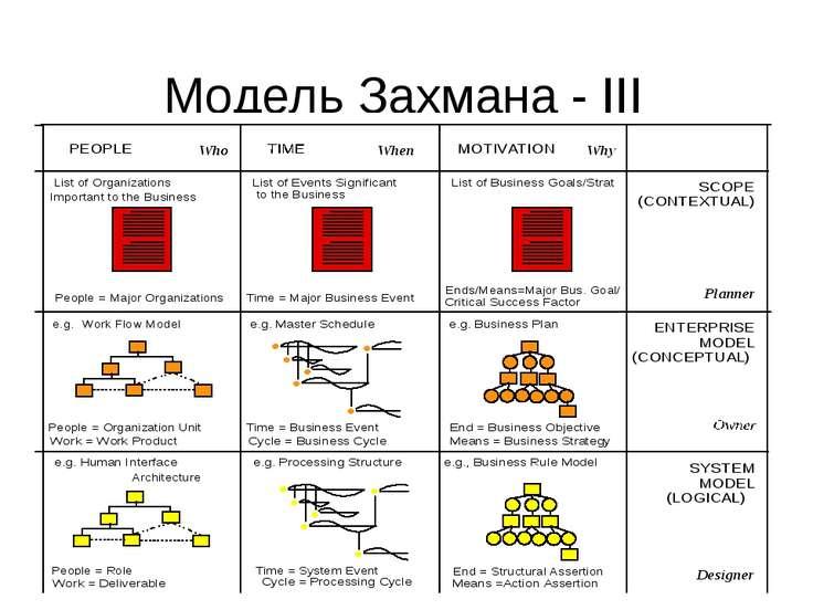 Модель Захмана - III